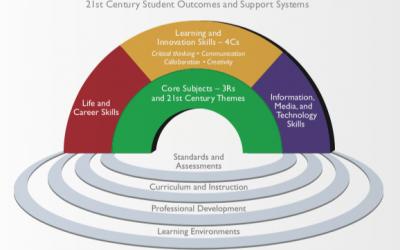 System des Lernens im 21. Jahrhundert